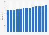 Ausgaben der Bibliotheken in Deutschland bis 2017