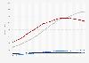 Gesamtbevölkerung in den BRIC-Staaten bis 2018