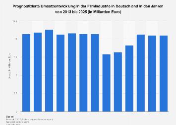 Prognose zum Umsatz in der Filmindustrie in Deutschland bis 2021
