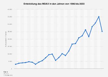 Jährliche Entwicklung des MDAX bis 2017