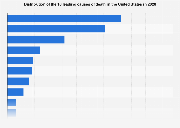 Leading causes of death in the United States 2016