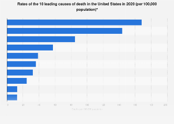 Rates of the leading causes of death in the U.S. 2016
