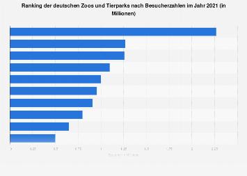Ranking deutscher Zoos nach Besucherzahl 2017