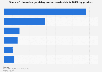 Online gambling market share worldwide 2015, by product