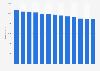 Anzahl der Bibliotheken in Deutschland bis 2017