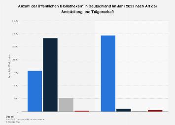 Öffentliche Bibliotheken nach Leitung und Träger 2016