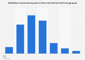 Distribution of social sharing users in China 2012, by age group