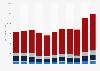 Export von Gütern aus den BRIC-Staaten bis 2018