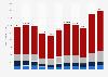 Import von Gütern in die BRIC-Staaten bis 2018