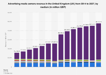 Advertising spending in the United Kingdom (UK) 1999-2019, by media