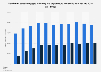 Global leading fishing nations 2015 statistic number of people working in fishing and aquaculture worldwide 1995 2014 fandeluxe Images