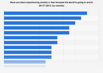 Global survey on anxiety or fear because the world will end in 2012
