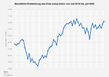 Monatliche Entwicklung des Dow-Jones-Index 2017