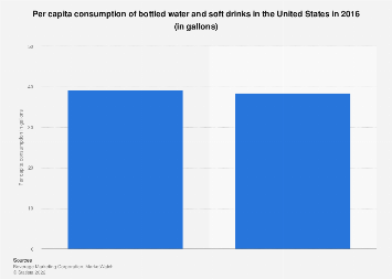 Per capita consumption of bottled water and soft drinks in the U.S. 2016