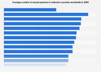 Number of sexual partners worldwide by country