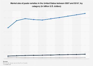 Market size of pasta varieties in the United States between 2007 and 2016, by category