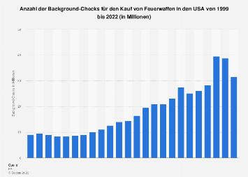 Background-Checks für den Kauf von Feuerwaffen in den USA bis 2017