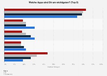 Umfrage zu den wichtigsten Smartphone-Apps für Jugendliche 2017 (nach Altersgruppen)