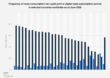 Online news subscription rate worldwide 2017