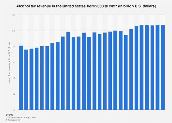 U.S. alcohol tax revenue and forecast, 2000-2022