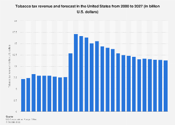 U.S. tobacco tax revenues and forecast, 2000-2022