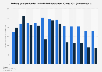 U.S. refinery gold production 2007-2017
