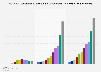 Number of self-published books in the U.S. 2008-2015, by format