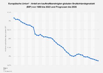 Anteil von EU am globalen Bruttoinlandsprodukt (BIP) bis 2018