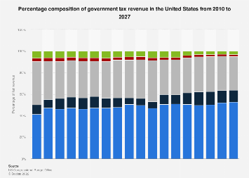 Percentage composition of U.S. Government tax revenue and forecast, 2007-2023
