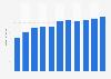 Umsatz von Steiff weltweit bis 2017