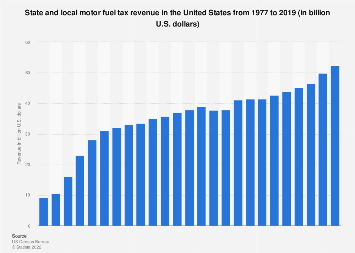 U.S. state and local motor fuel tax revenue 1977-2015