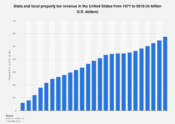 U.S. state and local property tax revenue 1977-2015