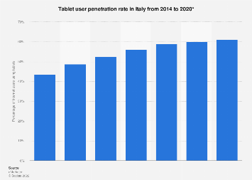 Forecast: tablet penetration in Italy 2014-2020