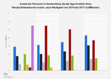 Umfrage in Deutschland zur Nutzung der App-Funktion von Handys bis 2017