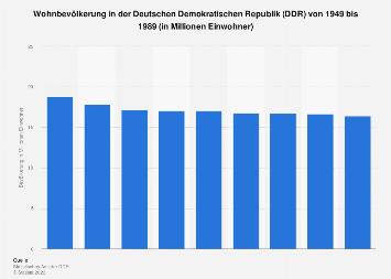 Bevölkerung der DDR bis 1989