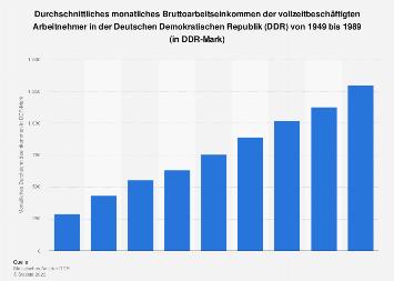Durchschnittseinkommen in der DDR bis 1989