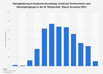 Altersgliederung im Deutschen Bundestag 2019