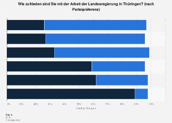 Zufriedenheit mit der Landesregierung in Thüringen nach Parteipräferenz 2019