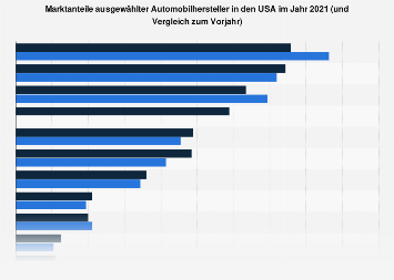 Marktanteile der Automobilhersteller in den USA 2017