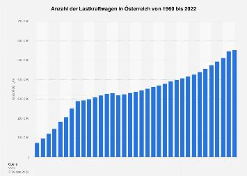Lastkraftwagen in Österreich bis 2017