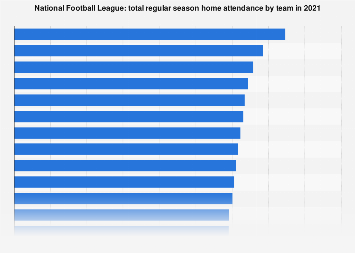 Regular season home attendance of National Football League teams 2017