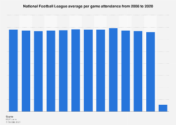 Average attendance in the National Football League 2017