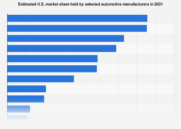 Automobile manufacturers - market share in the United States 2017