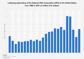 National Rifle Association: lobbying expenditure 1998-2019