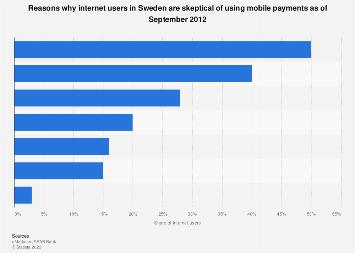 Sweden: internet users' skepticism regarding mobile payments 2012