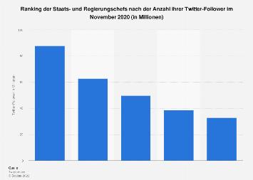 Twitter-Follower von Staatsoberhäuptern weltweit 2017