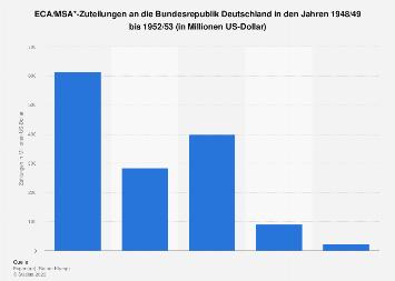 Marshallplanzuteilungen an Deutschland 1948-1952