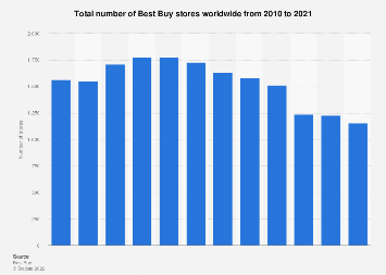 Total number of Best Buy stores worldwide 2010-2018