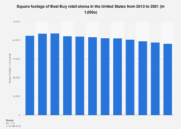 square footage of best buy retail stores u s 2020 statista square footage of best buy retail