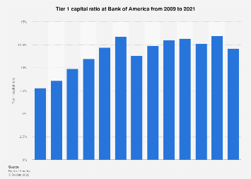 Tier 1 Capital Ratio At Bank Of America 2009 2017